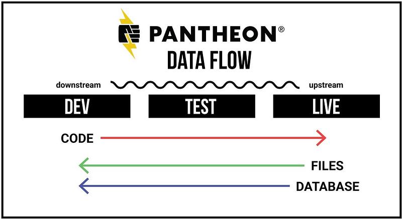 pantheon workflow data flow