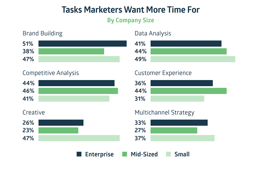 what ecommerce marketers want